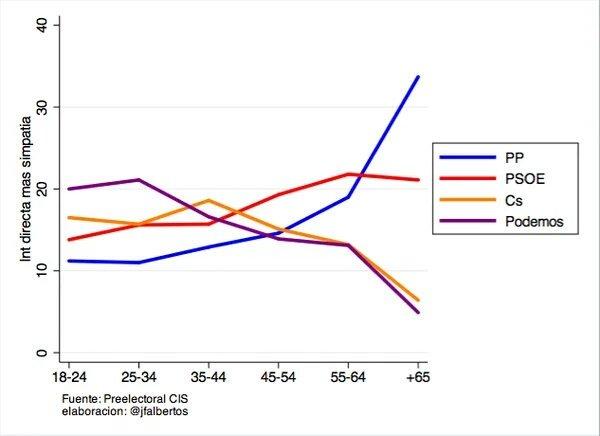 Según el CIS, los jóvenes tienen intención de votar mayoritariamente a los partidos emergentes.