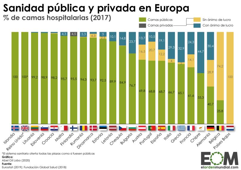 Europa-Unión-Europea-Política-Economía-Salud-Camas-hospitalarias-públicas-y-privadas