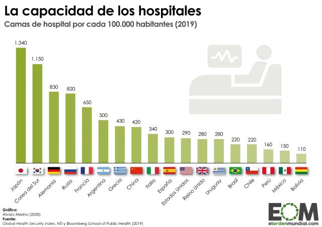 Mundo-Población-Política-Sanidad-Camas-por-habitante-640x452