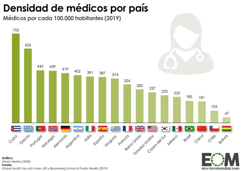 Mundo-Población-Política-Sanidad-Médicos-por-habitante