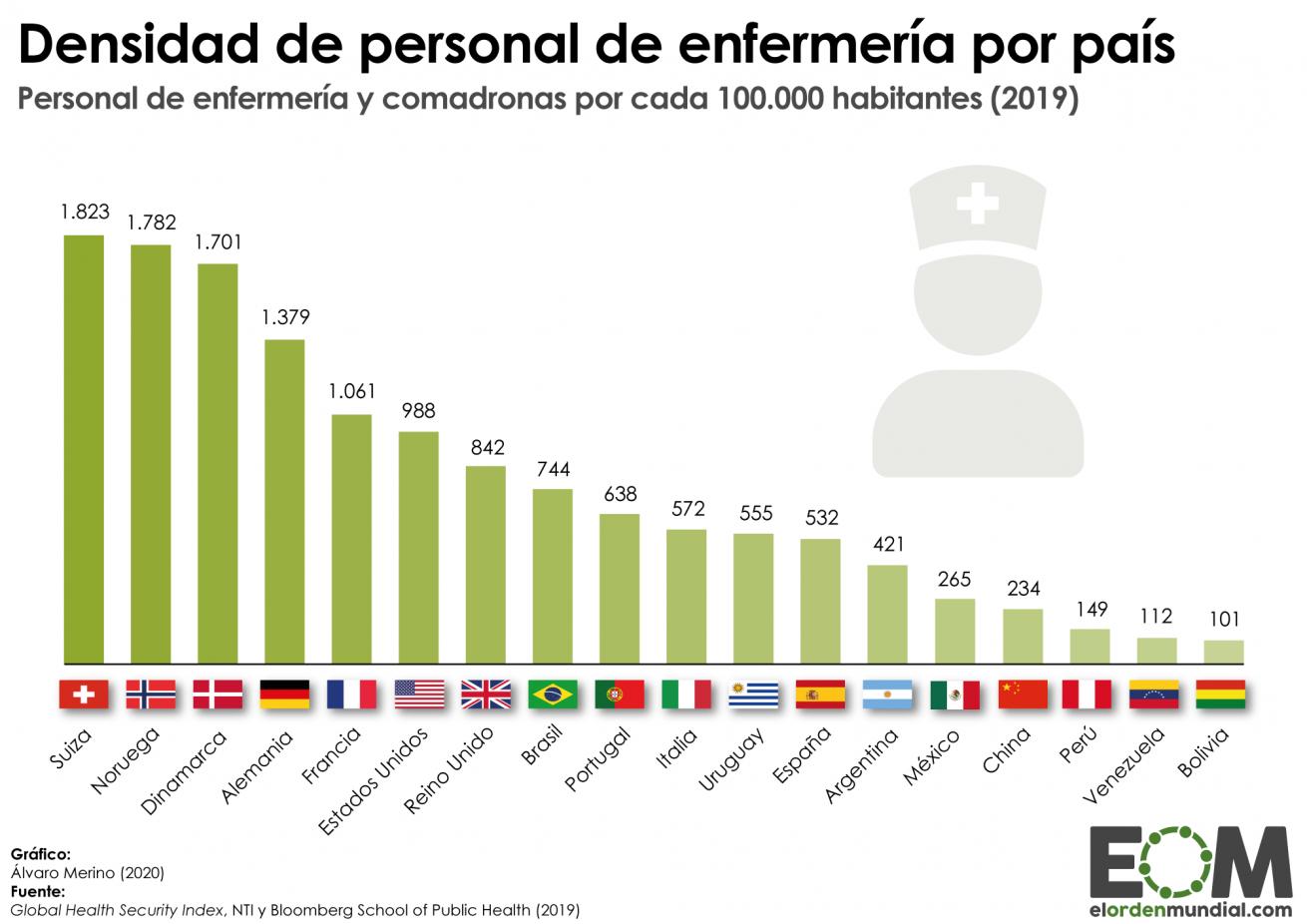 Mundo-Población-Política-Sanidad-Personal-de-enfermería-por-habitante-1310x926